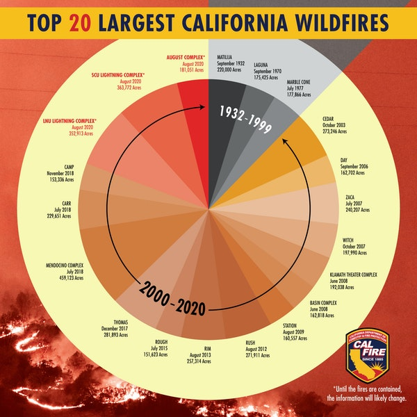 California's Wildfire Apocalypse: a Moonshot Solution
