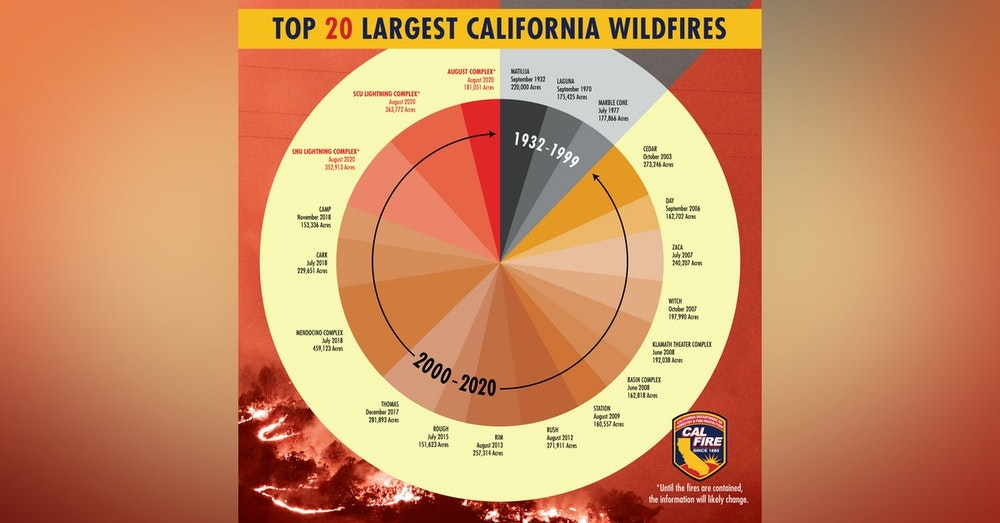 California's Wildfire Apocalypse: a Moonshot Solution