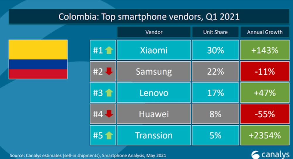Xiaomi se convierte en la compañía de telefonía móvil número uno en Colombia: Canalys