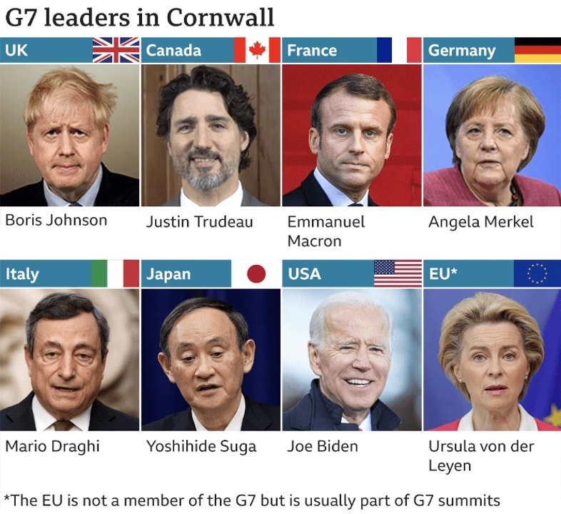 G7 meets in Cornwall, England June 11-13 to co-ordinate global economic recovery.