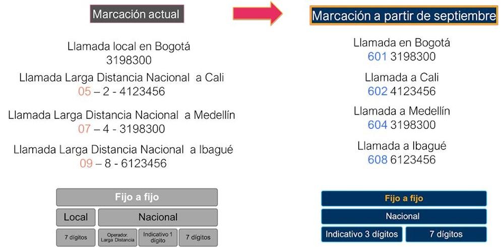 El próximo 1 de septiembre cambia la forma de hacer llamadas desde y hacia teléfonos fijos en Colombia