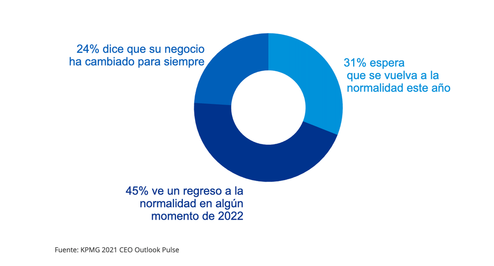 """El 46% de los directores ejecutivos mundiales no espera volver a la """"normalidad"""" hasta 2022"""