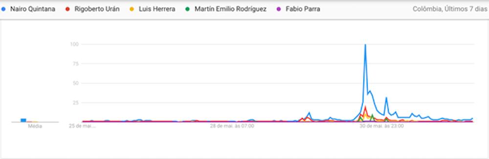 Egan Bernal se sube al podio de los más buscados y hace remontar el interés sobre ciclistas históricos en Colombia