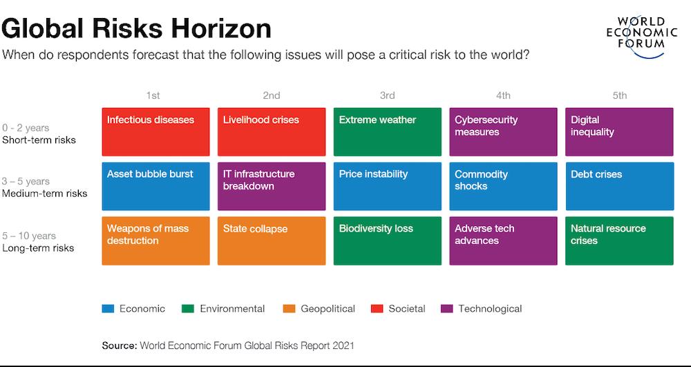 El mundo necesita ser consciente sobre los riesgos a largo plazo