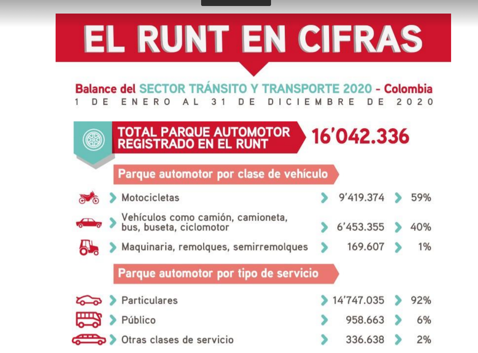 El 59% de los vehículos registrados en Colombia son motocicletas