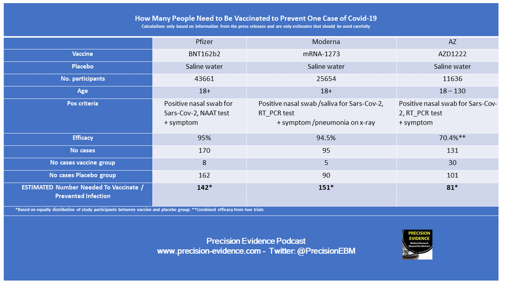 How Many People Need to be Vaccinated to Prevent One Case of Covid-19?