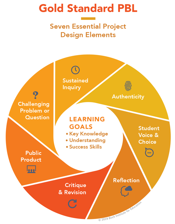 Project-based learning vs. Problem-based learning