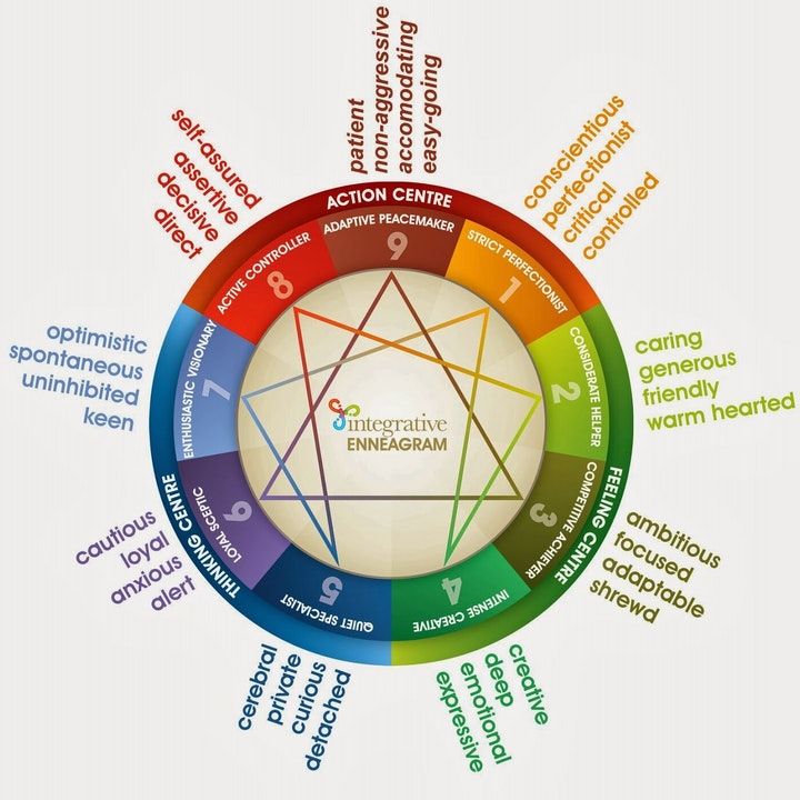 What the heck is a Enneagram Chart? How does it help me?